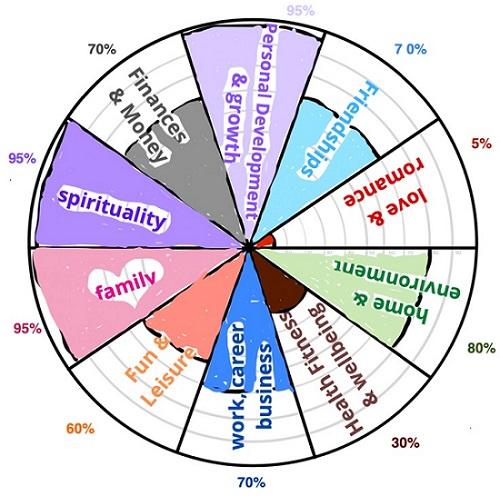 Life Balance Wheel Lorene Roberts Jan 2021
