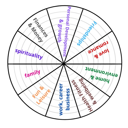 Life Balance Wheel – a great tool for balancing your Life